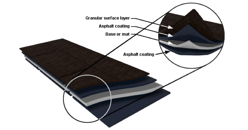 Asphalt roof tile chart showing layers