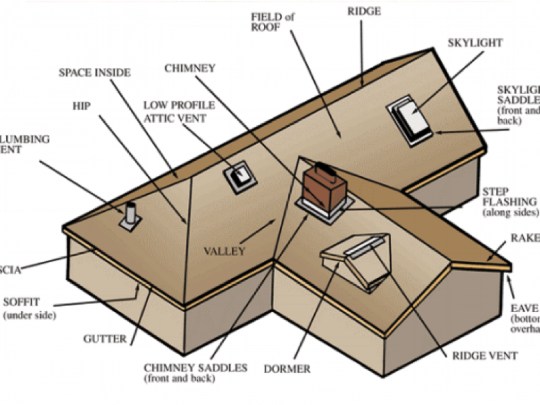 cartoon layout of roof with labels